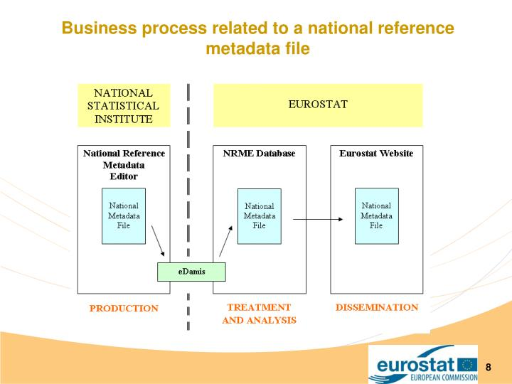 Business process related to a national reference metadata file