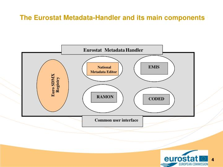 The Eurostat Metadata-Handler and its main components