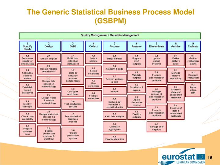 The Generic Statistical Business Process Model (GSBPM)