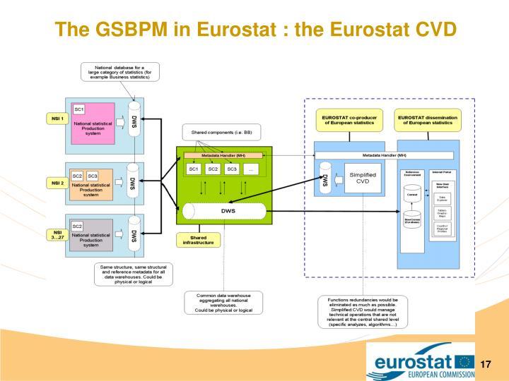 The GSBPM in Eurostat : the Eurostat CVD