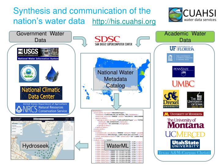 Synthesis and communication of the nation's water data
