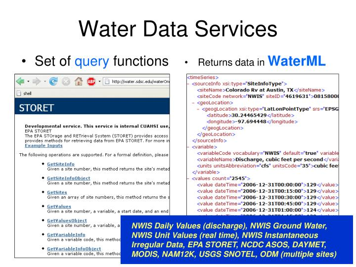 Water Data Services