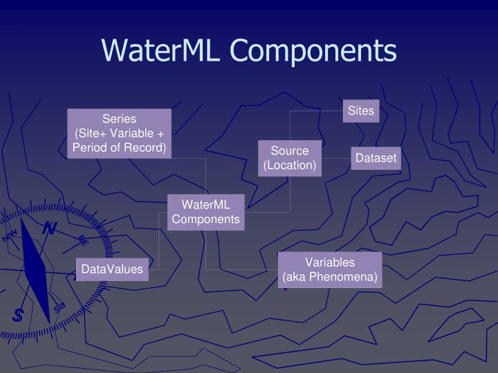 WaterML Components