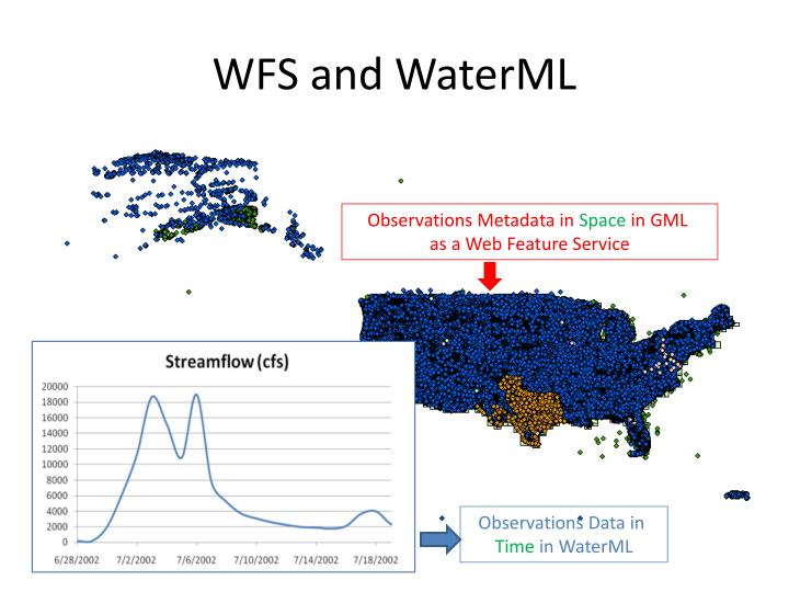 WFS and WaterML