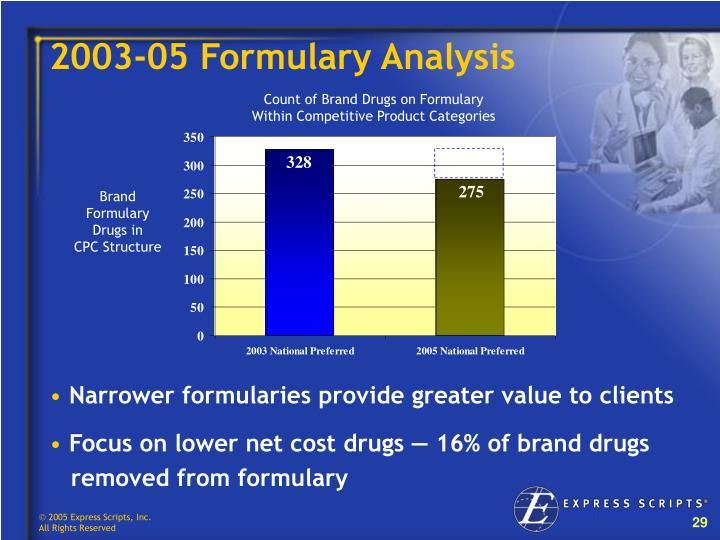 2003-05 Formulary Analysis
