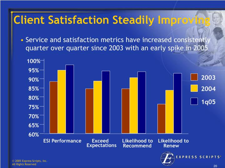 Client Satisfaction Steadily Improving