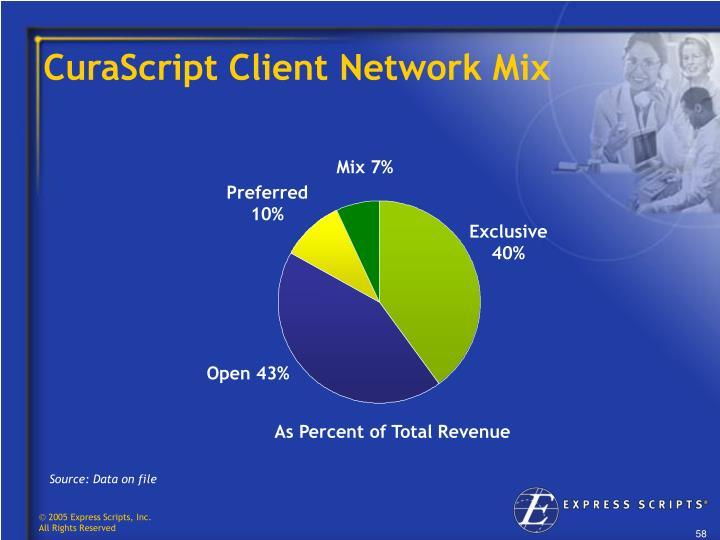 CuraScript Client Network Mix