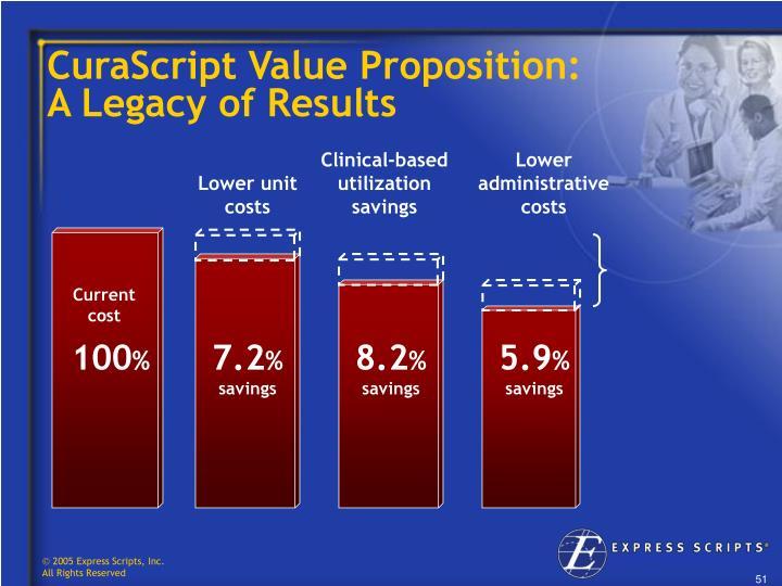 CuraScript Value Proposition: