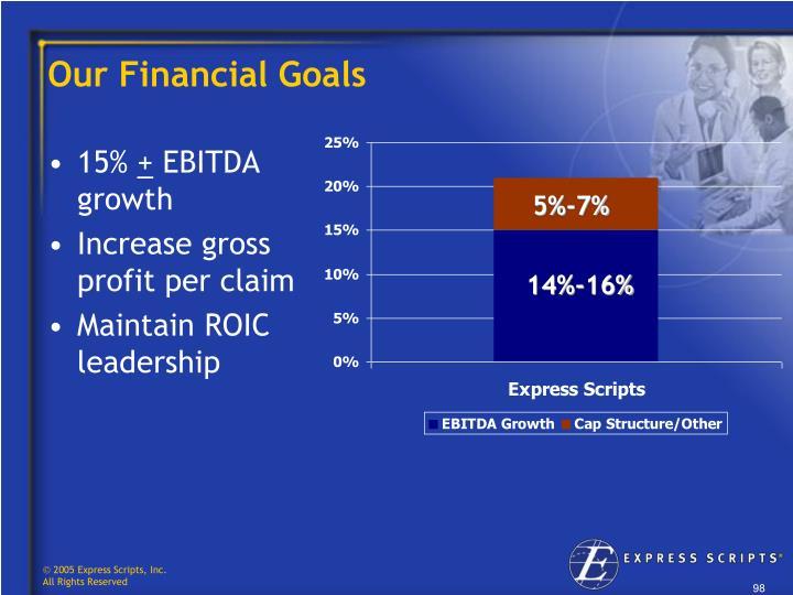 Our Financial Goals