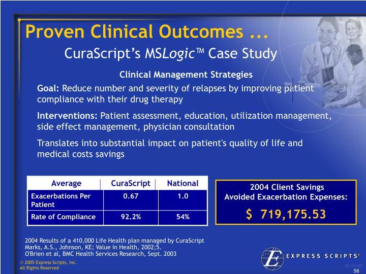 Proven Clinical Outcomes ...
