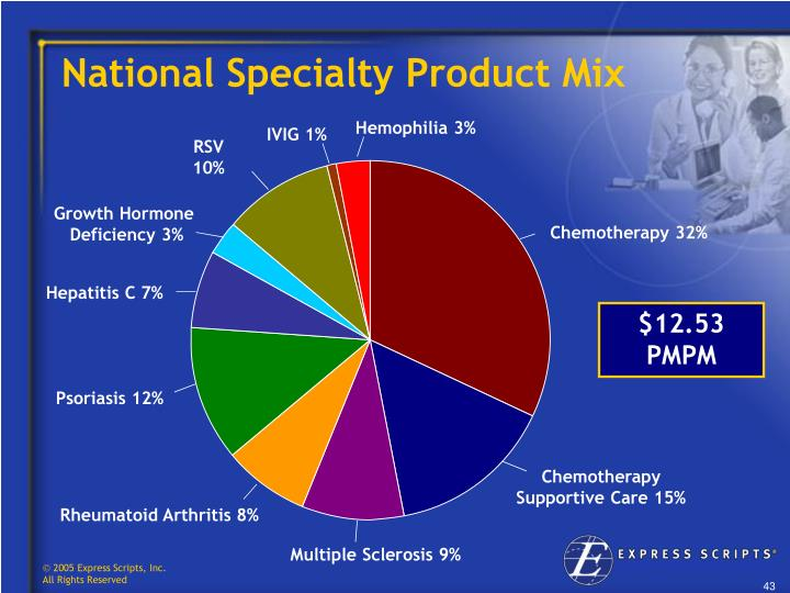 National Specialty Product Mix