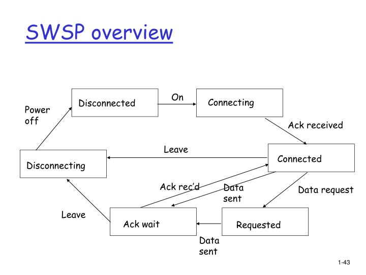 SWSP overview
