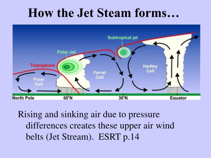 How the Jet Steam forms…