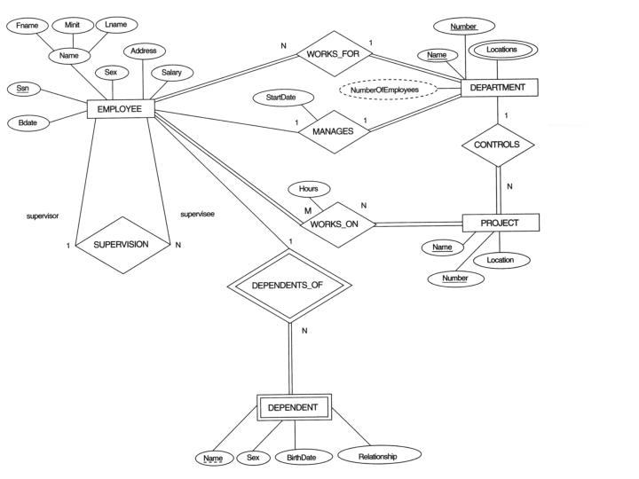 Er Diagram To Relational Schema | Ppt Chapter 7 Relational Database Design By Er And Eer To