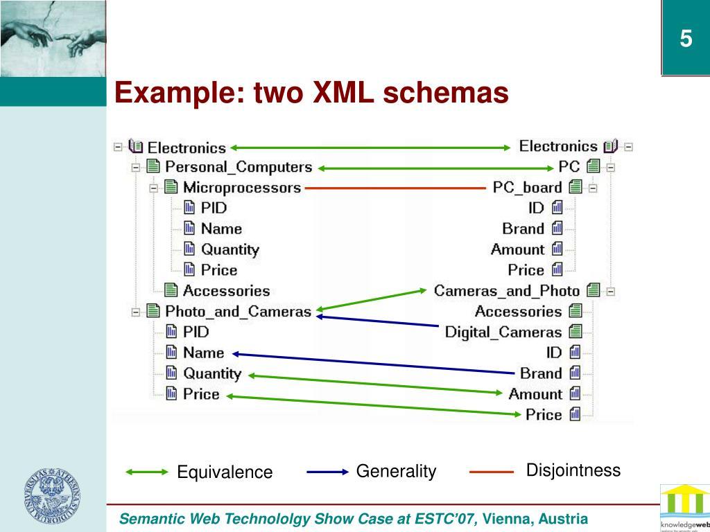 PPT - SCHEMA-BASED SEMANTIC MATCHING PowerPoint Presentation - ID