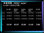 bmi kg m 2 n 420 245 175
