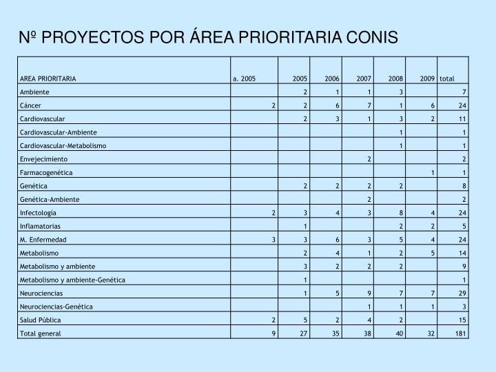Nº PROYECTOS POR ÁREA PRIORITARIA CONIS