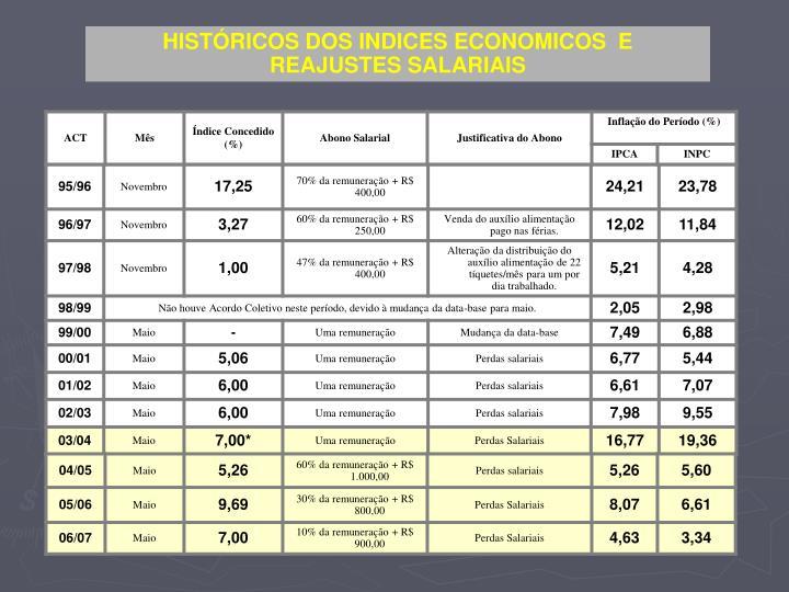 HISTÓRICOS DOS INDICES ECONOMICOS  E  REAJUSTES SALARIAIS