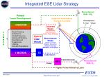 integrated ese lidar strategy