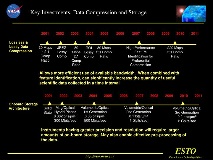 Key Investments: Data Compression and Storage
