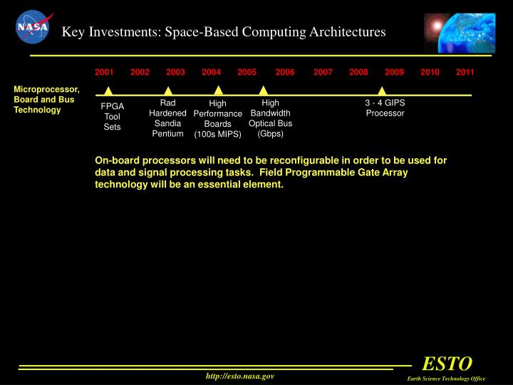 Key Investments: Space-Based Computing Architectures