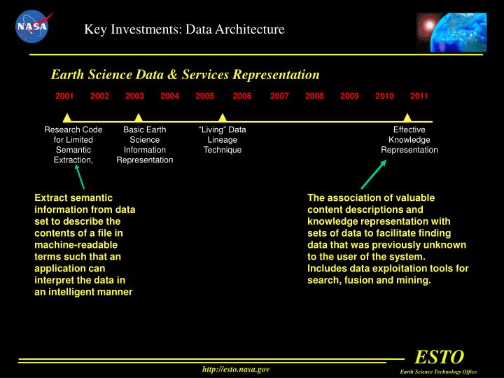 Key Investments: Data Architecture