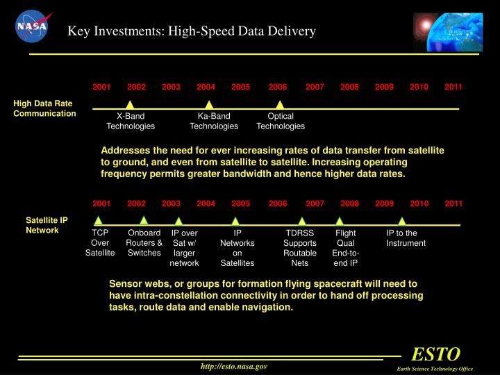 Key Investments: High-Speed Data Delivery