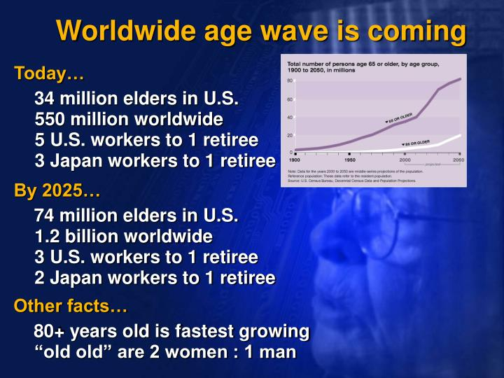 Worldwide age wave is coming
