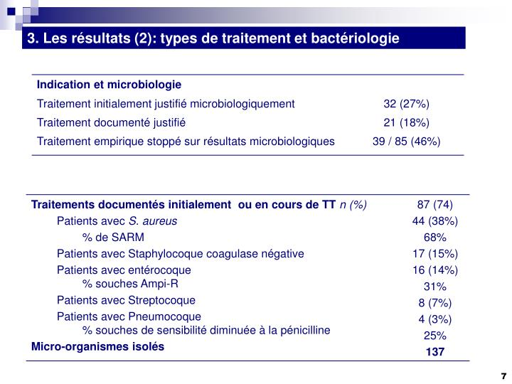 3. Les résultats (2): types de traitement et bactériologie
