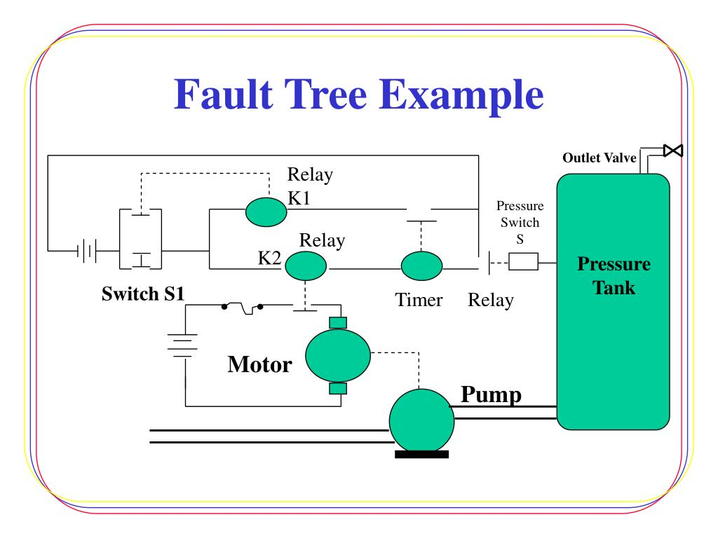 Fault Tree Analysis Diagram On Phase Failure Relay Wiring Diagram