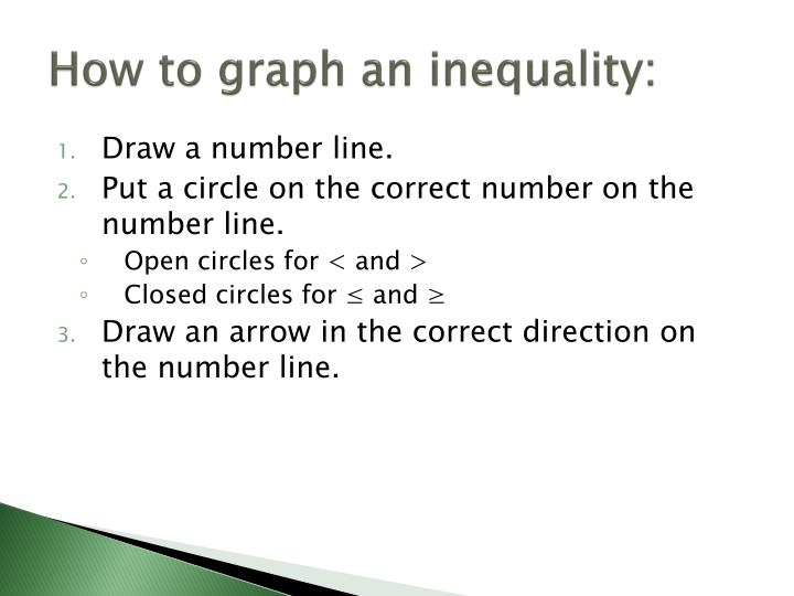 How to graph an inequality: