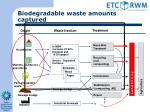 biodegradable waste amounts captured