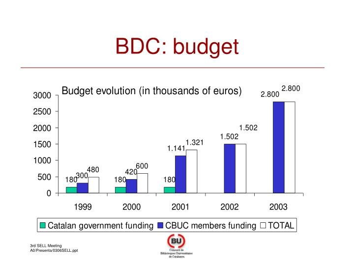 BDC: budget