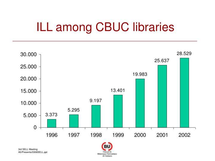 ILL among CBUC libraries