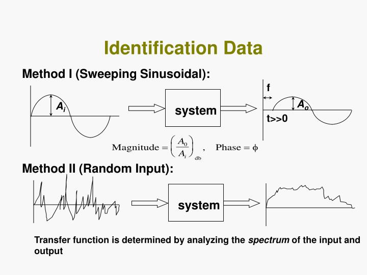 Identification Data