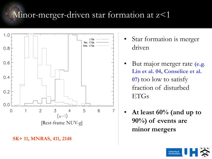 Minor-merger-driven star formation at z<1