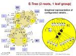 e tree 2 roots 1 leaf group1