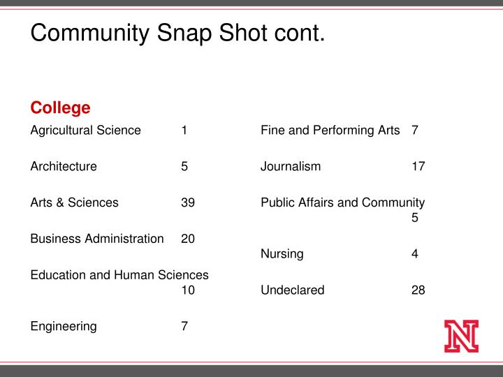 Community Snap Shot cont.