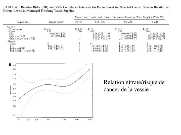 Relation nitrate/risque de cancer de la vessie