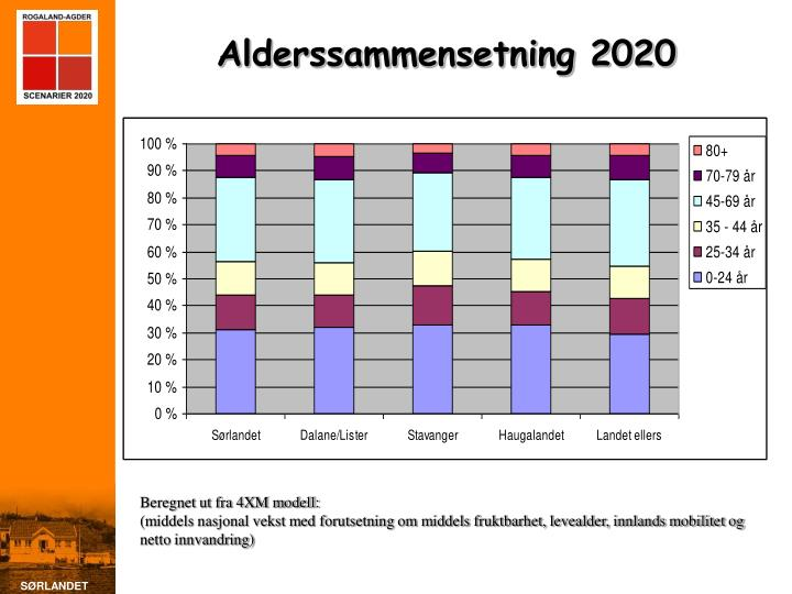 Alderssammensetning 2020