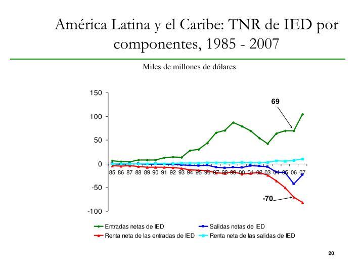 América Latina y el Caribe: TNR de IED por componentes, 1985 - 2007