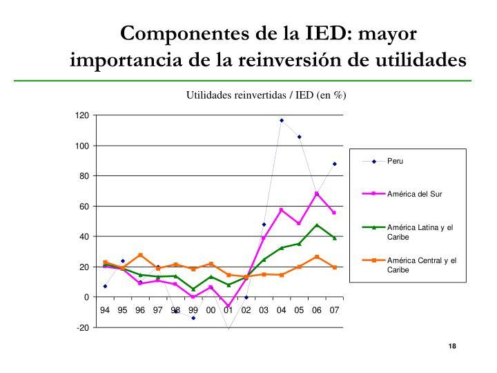 Componentes de la IED: mayor importancia de la reinversión de utilidades