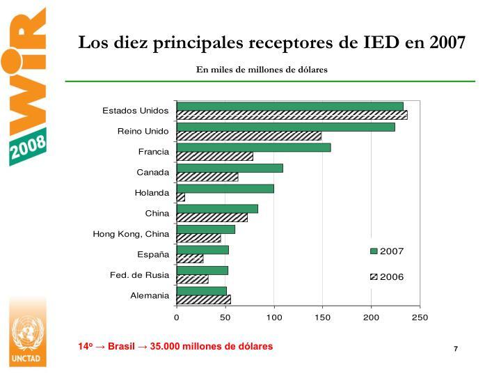 Los diez principales receptores de IED en 2007