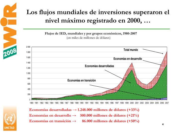 Los flujos mundiales de inversiones superaron el nivel máximo registrado en 2000, …