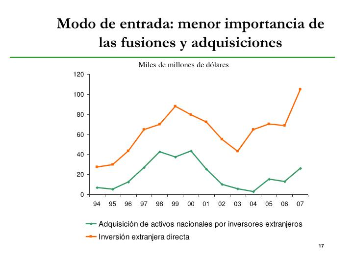 Modo de entrada: menor importancia de las fusiones y adquisiciones