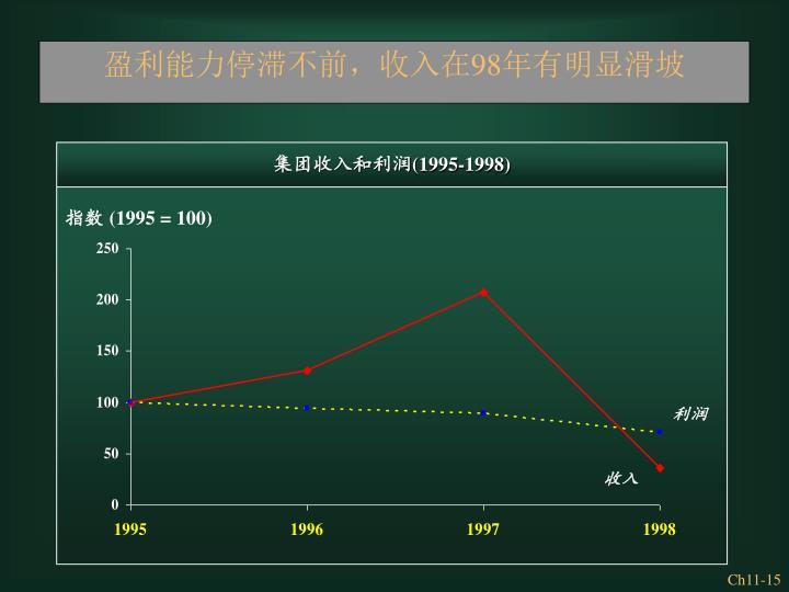 盈利能力停滞不前,收入在98年有明显滑坡