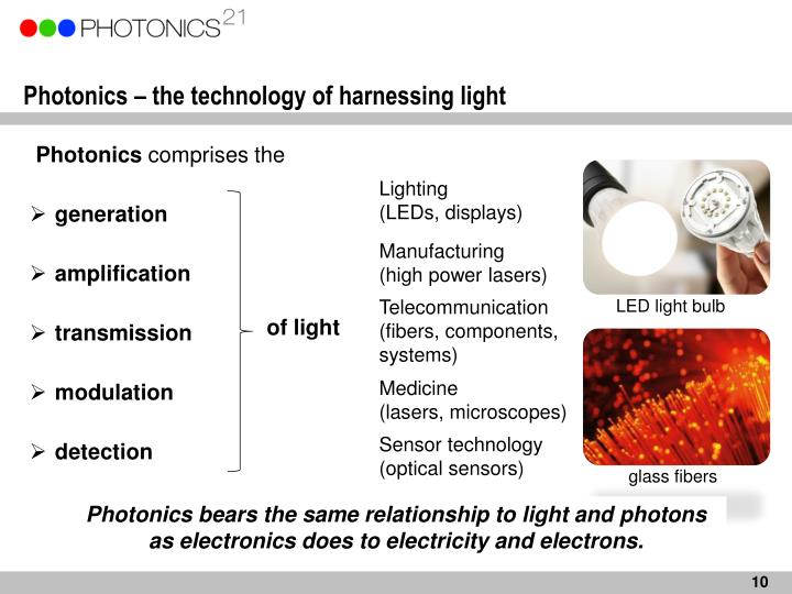Photonics – the technology of harnessing light