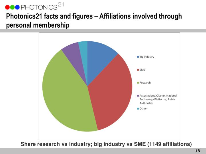 Photonics21 facts and figures – Affiliations involved through personal membership
