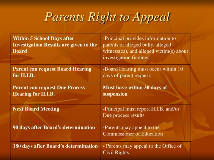 Parents Right to Appeal