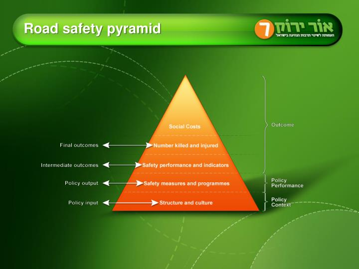 Road safety pyramid